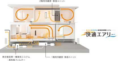 PM2・5対応可能な高性能フィルターの快適エアリーと換気システム